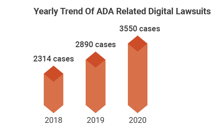 The home page shows a photo of a professional trying to digitally point words such as compliance, policies, standards, rules, and regulations. Scrolling down the page shows a bar chart. The chart represents the rise in cases of A D A related lawsuits from 2018 to 2020. The graph depicts 2314 cases in 2018, 2890 cases in 2019, and 3550 cases in 2020.